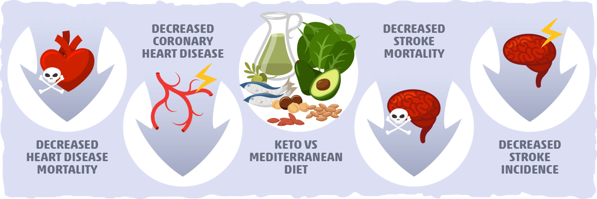 Keto vs. The Mediterranean Diet for Heart Disease