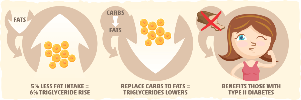 Keto vs. Triglyceride Levels