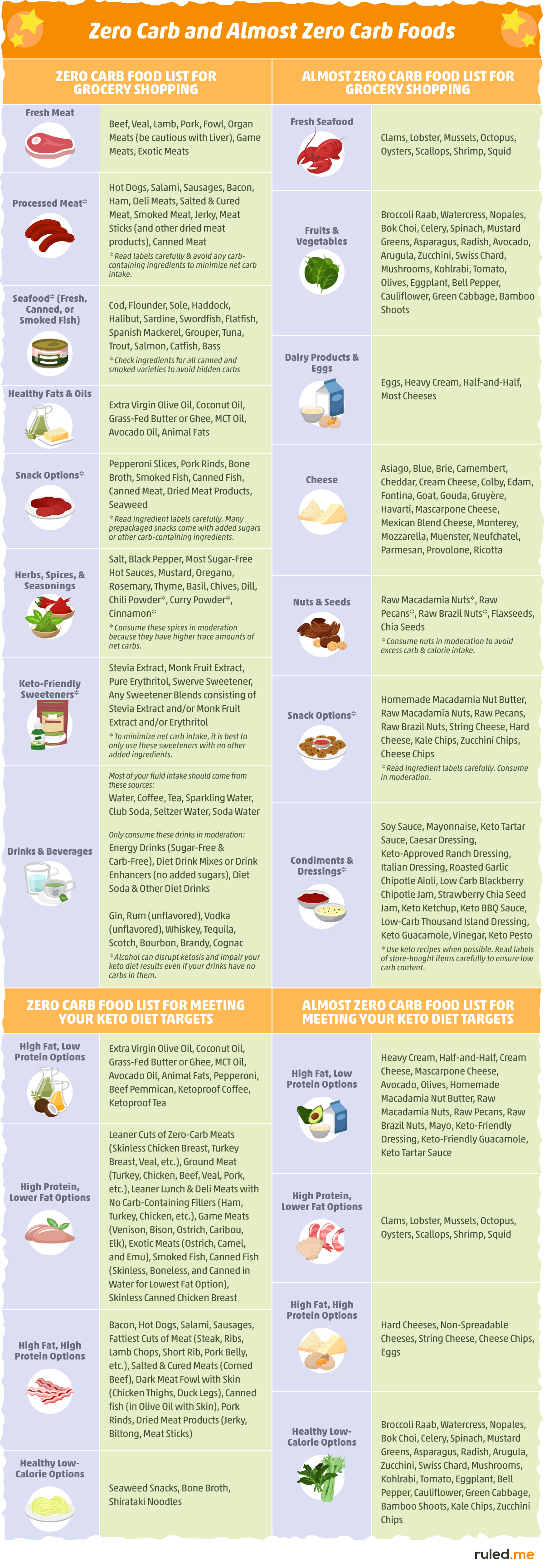All Zero Carb and Almost Zero Carb Foods on One List