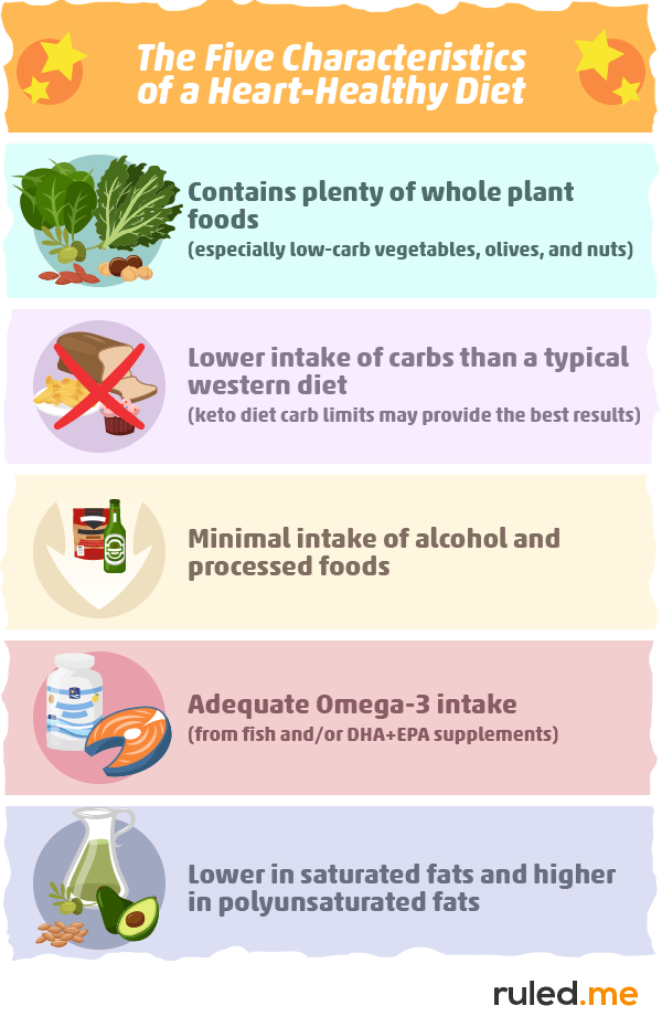 What Would The Best Diet for Heart Disease Look Like?