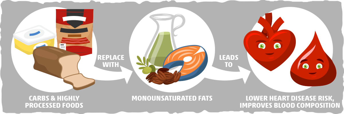 Monounsaturated Fats Can Help Reduce Heart Disease Risk