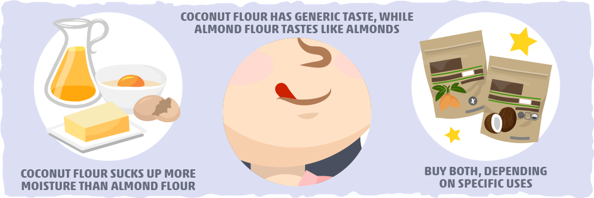 Coconut Flour vs. Almond Flour: Baking and Cooking Essentials