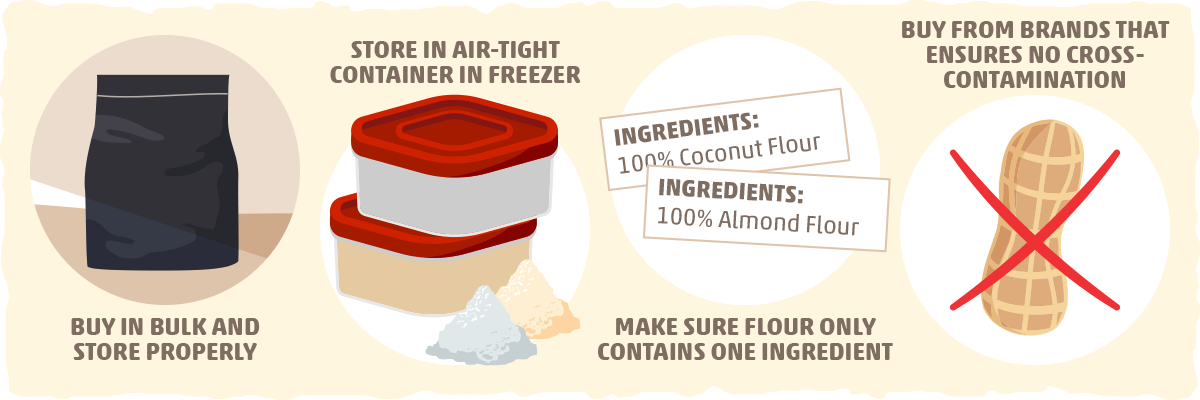 Coconut Flour vs. Almond Flour: Purchasing and Budgeting Tips