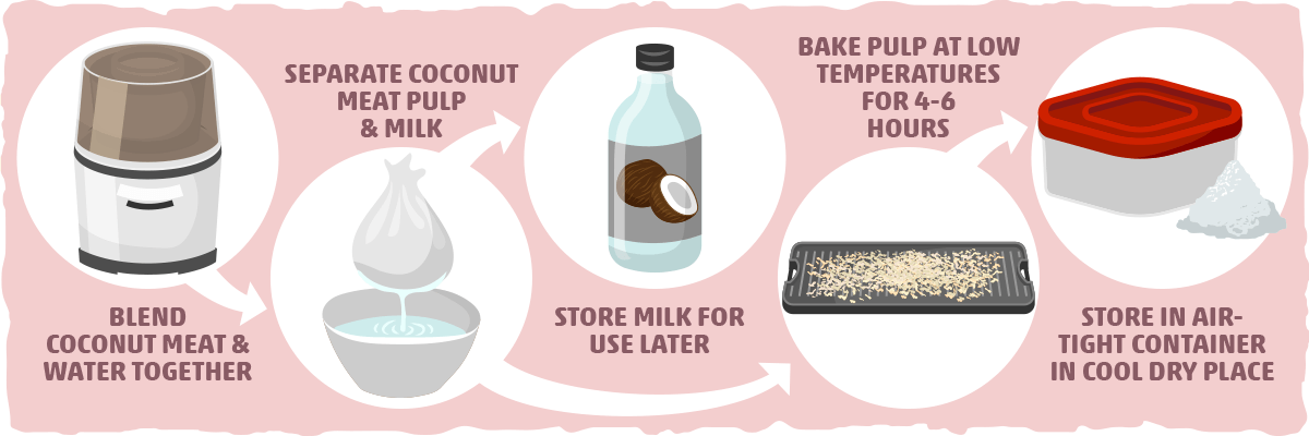 How to Make Your Own Coconut Flour