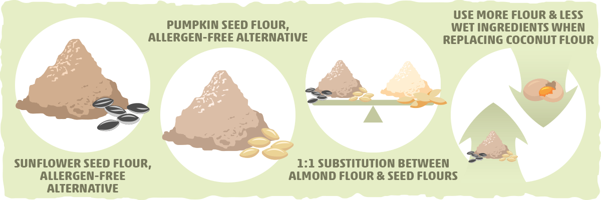 Other Almond and Coconut Flour Substitutes: 100% Nut-free options
