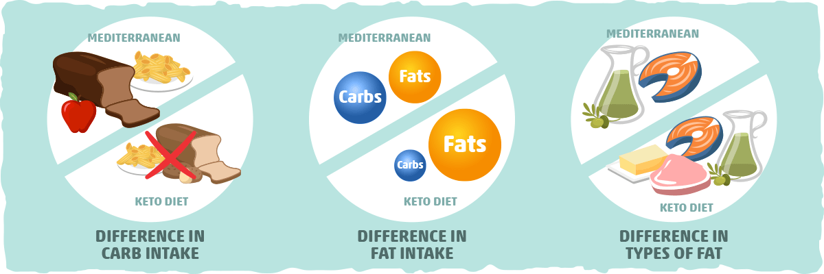 The Ketogenic Mediterranean Diet: Optimal Health and Weight