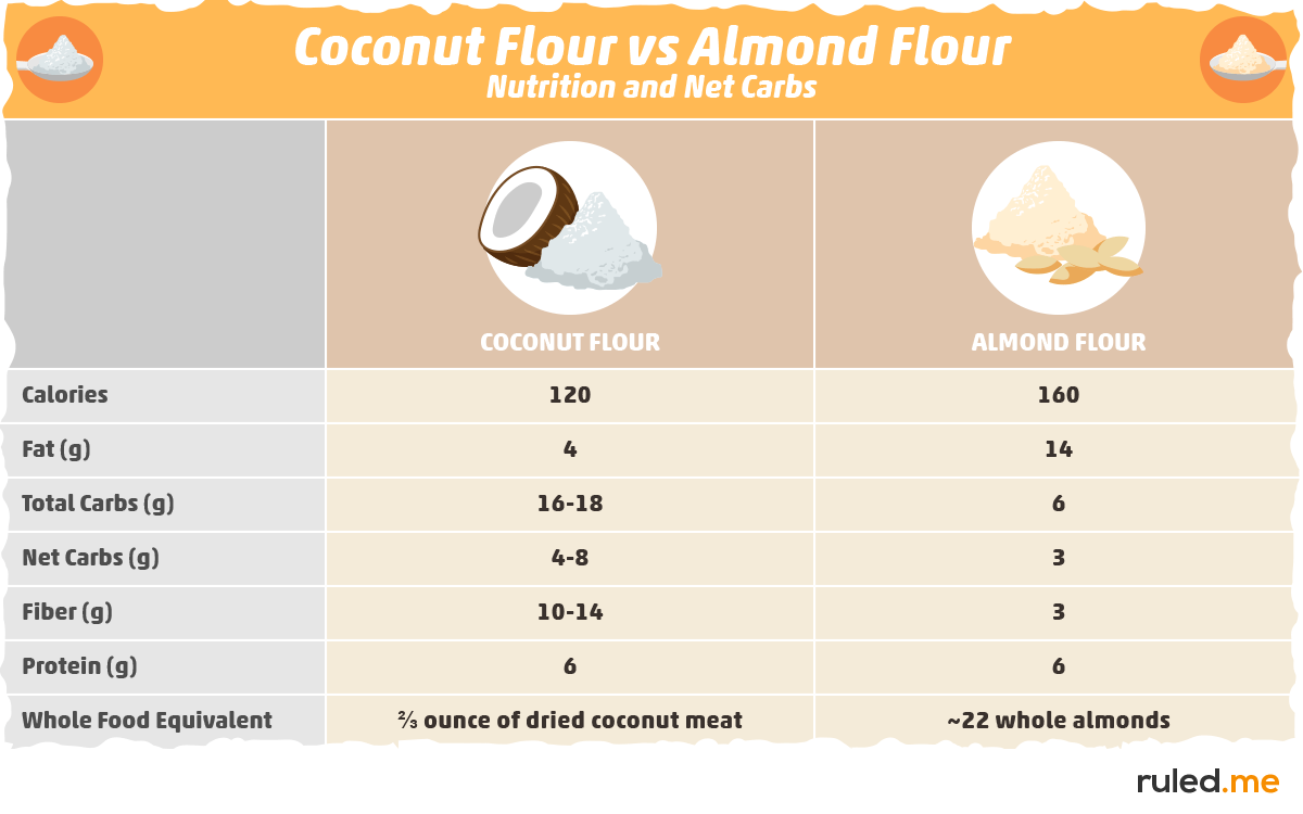 Coconut Flour vs. Almond Flour: Nutrition and Net Carbs