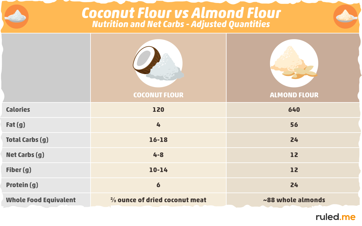 Coconut Flour vs. Almond Flour: Nutrition and Net Carbs 2