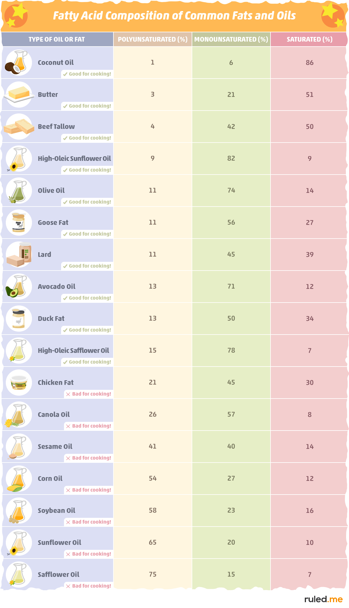 Good Fats and Oils for Low Carb Cooking and Baking