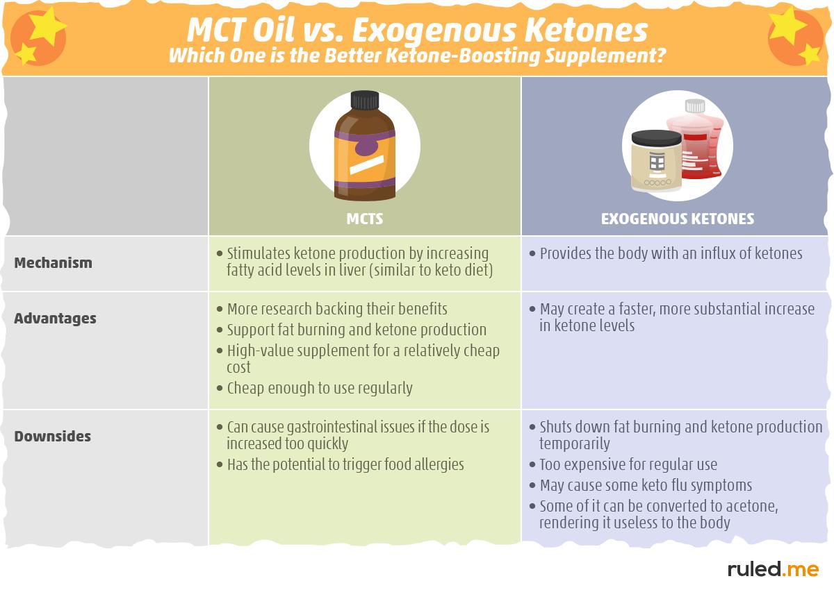 MCT Oil vs. Exogenous Ketones