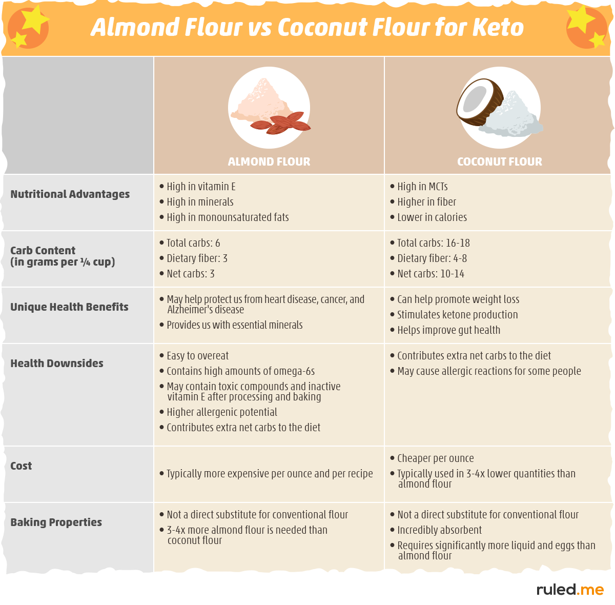 Putting It All Together — Coconut Flour vs. Almond Flour for Keto