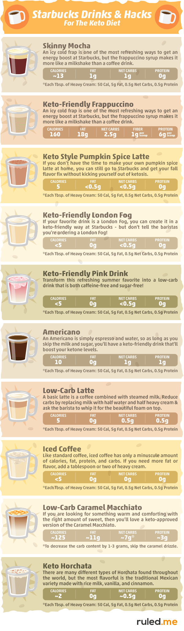 Keto Drinks at Starbucks