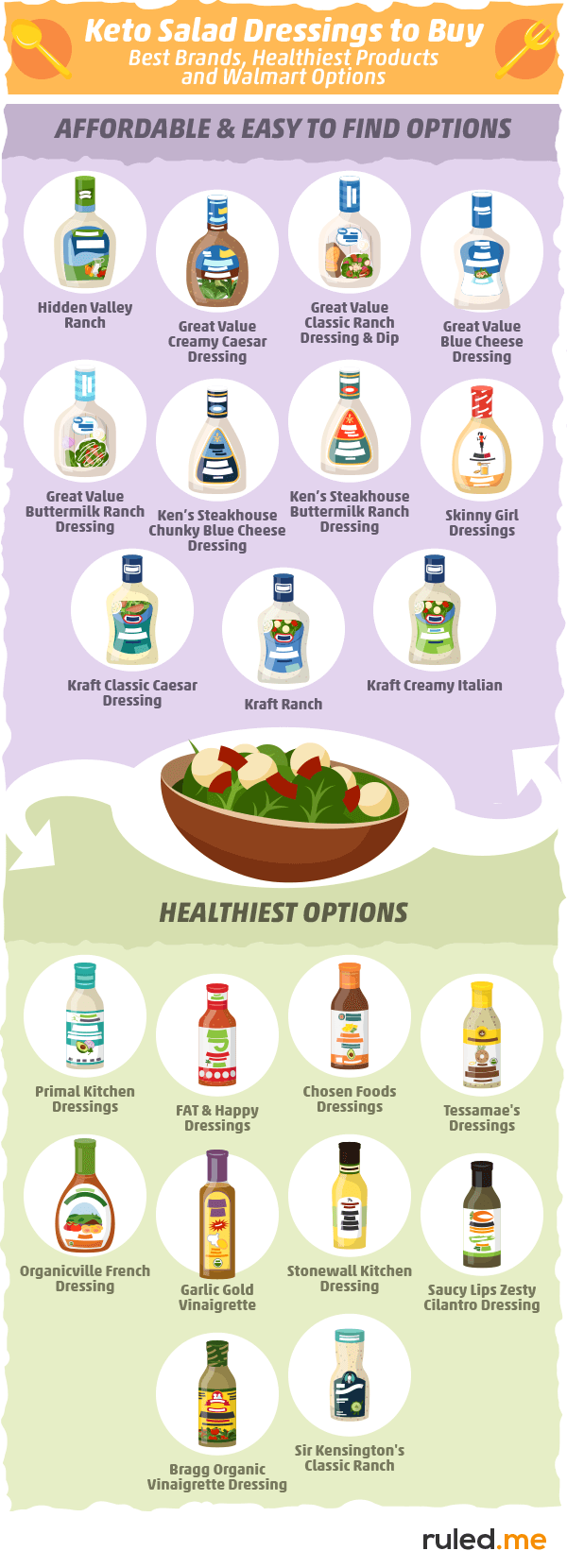 Keto Salad Dressings to Buy: Best Brands, Healthiest Products, and Walmart Options