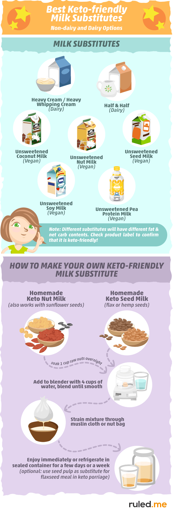 Best Keto friendly Milk Substitutes