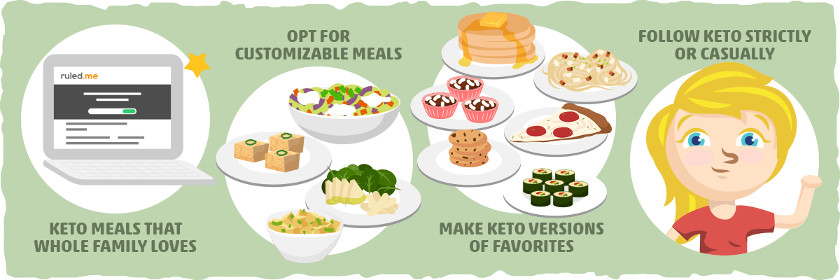 Family Life and the Keto Diet