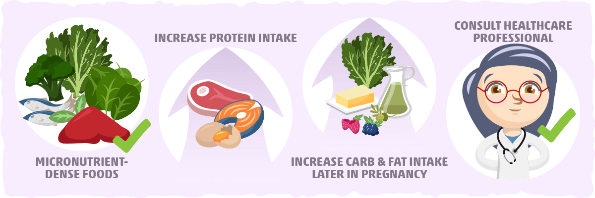 Keto Dieting During Pregnancy and Breastfeeding