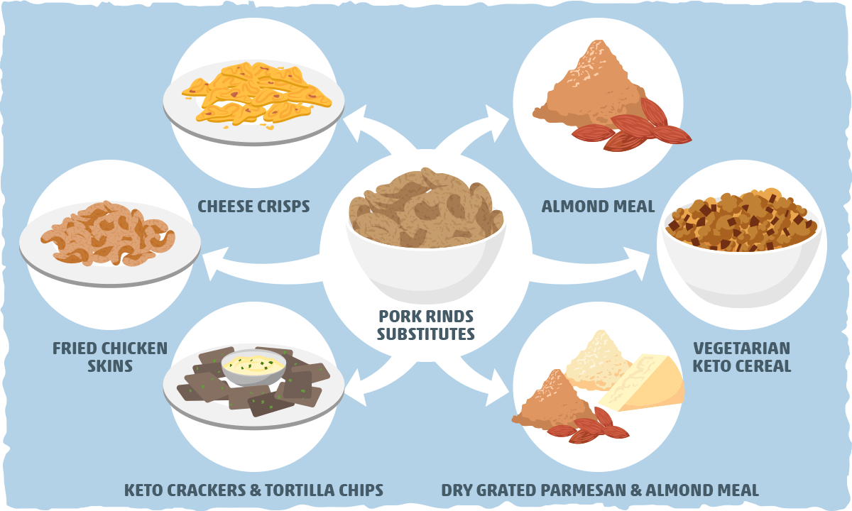Keto-friendly Substitutes for Pork Rinds: From Chips to Pork-free Breadcrumbs