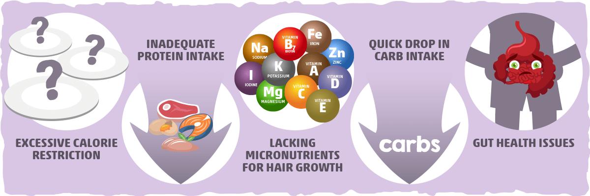 5 Common Keto Hair Loss Causes