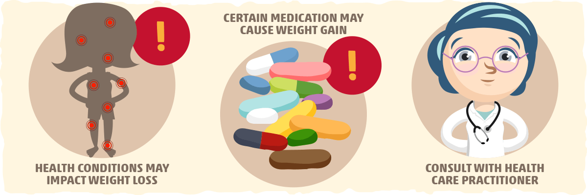 A Certain Medication or Health Condition might be the Underlying Cause