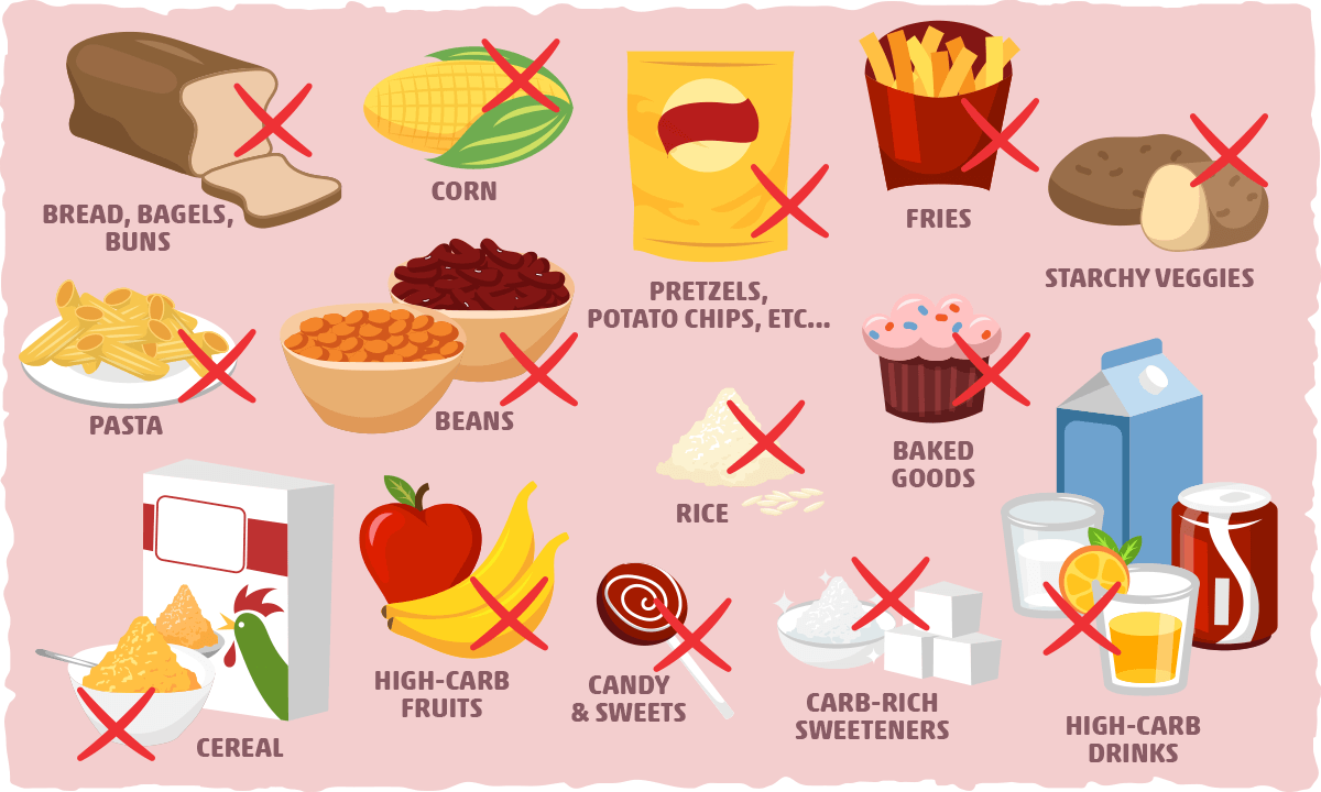 Foods and Drinks to Avoid on Keto