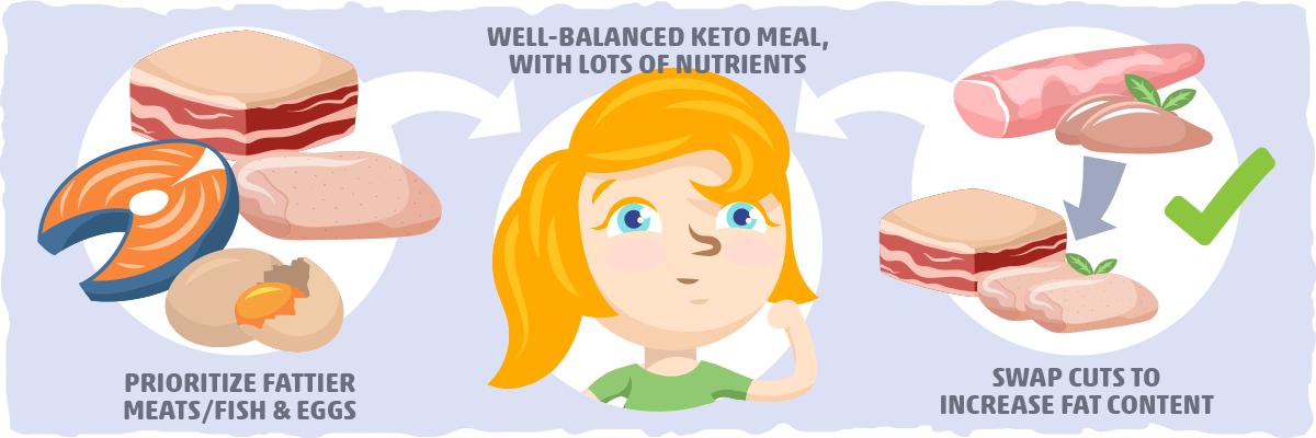 How to Use the Keto Food Pyramid