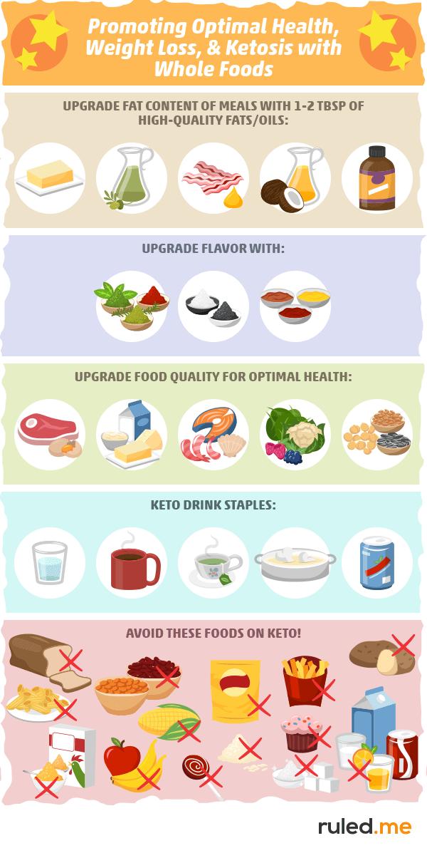Keto Food Pyramid Notes