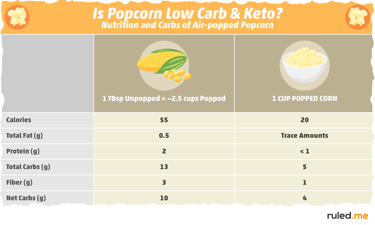 Is Popcorn Low Carb and Keto